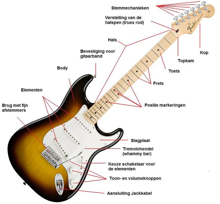 elektrische gitaar onderdelen tips