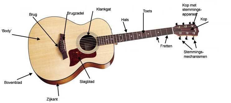 gitaarles - gitaar onderdelen